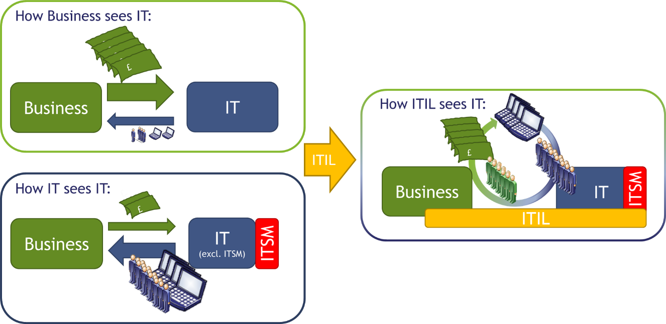 Engage esm blog why itil is all about the four ps figure 1 the business and its it function have a different view of the world this perception of the other can create tension in the relationship itil pooptronica Images