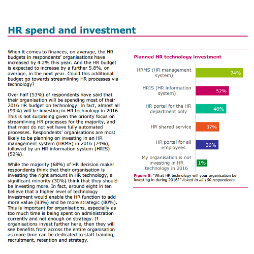 White paper on how technology is set to further empower HR