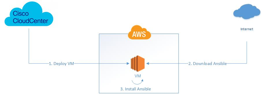 Configuration Management in CloudCenter: Ansible